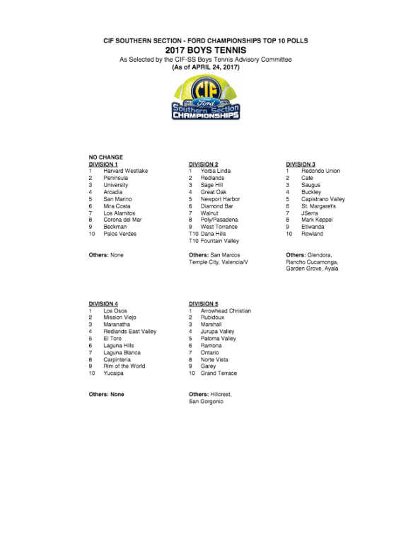 CIF April 24 Rankings